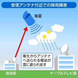 台風などの集中豪雨や大雪の際には、衛星放送(BS・CS)の降雨(こうう)障害が予想されます。 衛星を使用したBS放送・CS放送などの場合、衛星と地上の間に雨雲や雪雲などの厚い雲があると、衛星との送受信電波が影響を受けて映像の乱れが発生することがあります。 これを降雨減衰(こううげんすい)と呼んでいます。降雨減衰による受信障害は、雨の程度や経由している衛星波(デジタル/アナログ)の種類の違いなどにより異なります(下記参照)。 なお、いずれの場合も雨の非常に強い間の現象のため、雨が弱くなるなど、天候が回復すれば自然に復旧いたします。